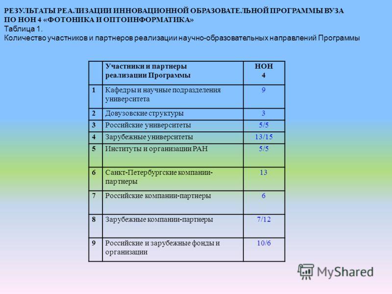Участники и партнеры реализации Программы НОН 4 1Кафедры и научные подразделения университета 9 2Довузовские структуры3 3Российские университеты5/5 4Зарубежные университеты13/15 5Институты и организации РАН5/5 6Санкт-Петербургские компании- партнеры