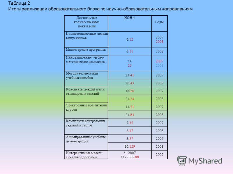 Достигнутые количественные показатели НОН 4 Годы Компетентностные модели выпускников 6/12 2007 2008 Магистерские программы 6/112008 Инновационные учебно- методические комплексы 23/ 25 2007 2008 Методические и/или учебные пособия 23/412007 20/432008 К