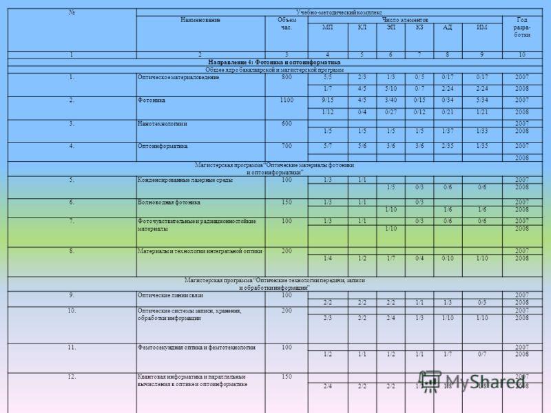 Учебно-методический комплекс НаименованиеОбъем час. Число элементовГод разра- ботки МПКЛЭПКЗАДИМ 12345678910 Направление 4: Фотоника и оптоинформатика Общее ядро бакалаврской и магистерской программ 1.Оптическое материаловедение8005/52/31/30/ 50/17 2