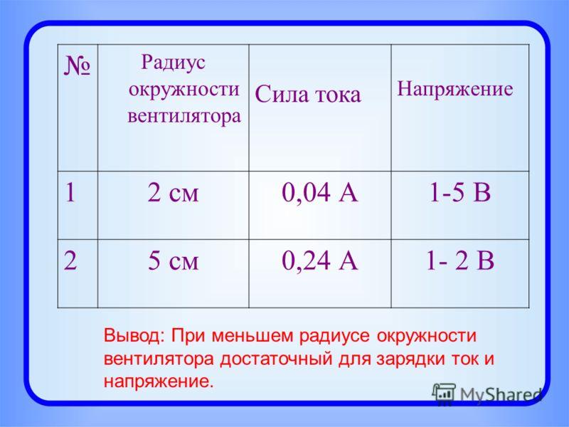 Радиус окружности вентилятора Сила тока Напряжение 12 см0,04 А1-5 В 25 см0,24 А1- 2 В Вывод: При меньшем радиусе окружности вентилятора достаточный для зарядки ток и напряжение.