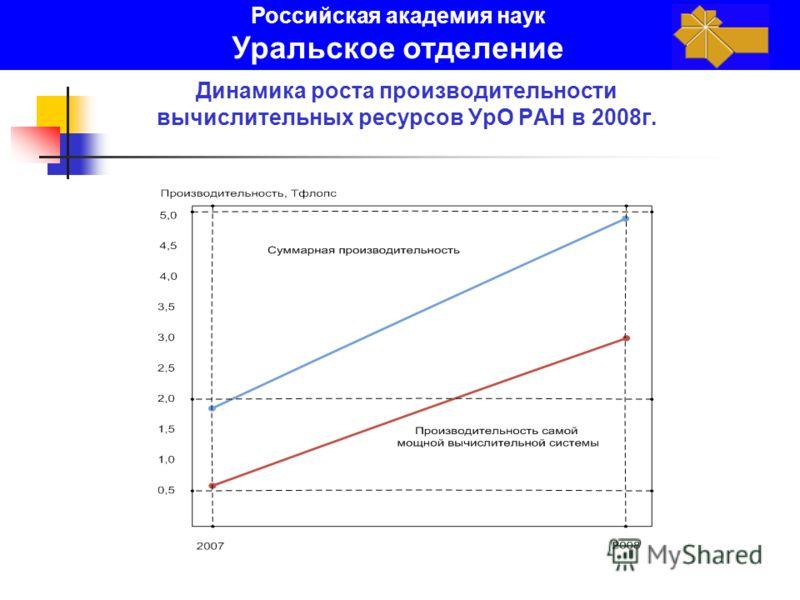 Динамика роста производительности вычислительных ресурсов УрО РАН в 2008г. Российская академия наук Уральское отделение