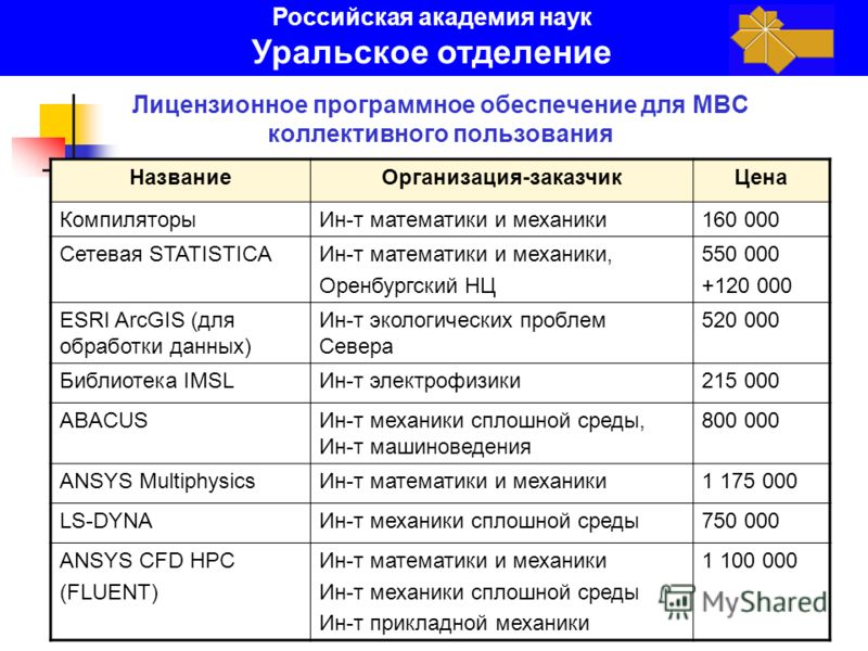 Лицензионное программное обеспечение для МВС коллективного пользования НазваниеОрганизация-заказчикЦена КомпиляторыИн-т математики и механики160 000 Сетевая STATISTICAИн-т математики и механики, Оренбургский НЦ 550 000 +120 000 ESRI ArcGIS (для обраб