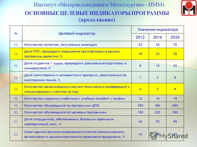 Институт «Материаловедения и Металлургии» - ИММт ОСНОВНЫЕ ЦЕЛЕВЫЕ ИНДИКАТОРЫ ПРОГРАММЫ (продолжение) Целевой индикатор Значение индикатора 201220162020 13.13.Количество патентов, получаемых ежегодно243570 14.14. Доля ППС, прошедших повышение квалифик