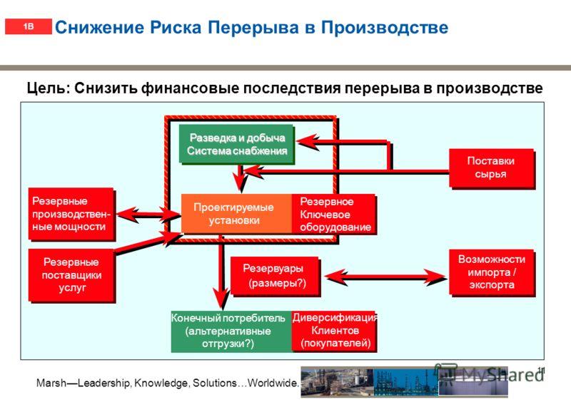 MarshLeadership, Knowledge, Solutions…Worldwide. 10 Анализ проектной схемы расположения оборудования - моделирование объемного взрыва 1B