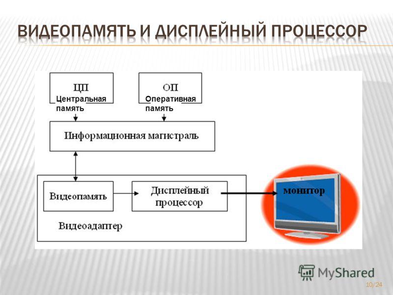 Центральная память Оперативная память 10/24