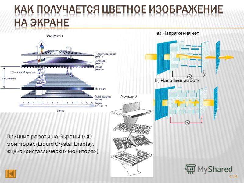a) Напряжения нет b) Напряжение есть Принцип работы на Экраны LCD- мониторах (Liquid Crystal Display, жидкокристаллических мониторах) 4/24