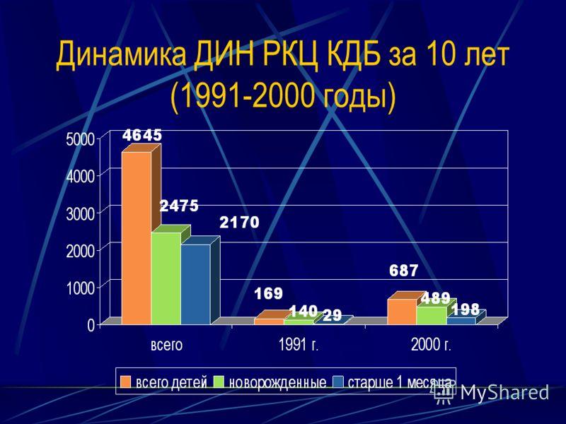 Динамика ДИН РКЦ КДБ за 10 лет (1991-2000 годы)
