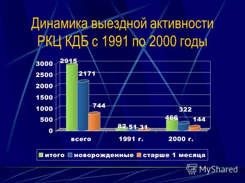 Динамика выездной активности РКЦ КДБ с 1991 по 2000 годы