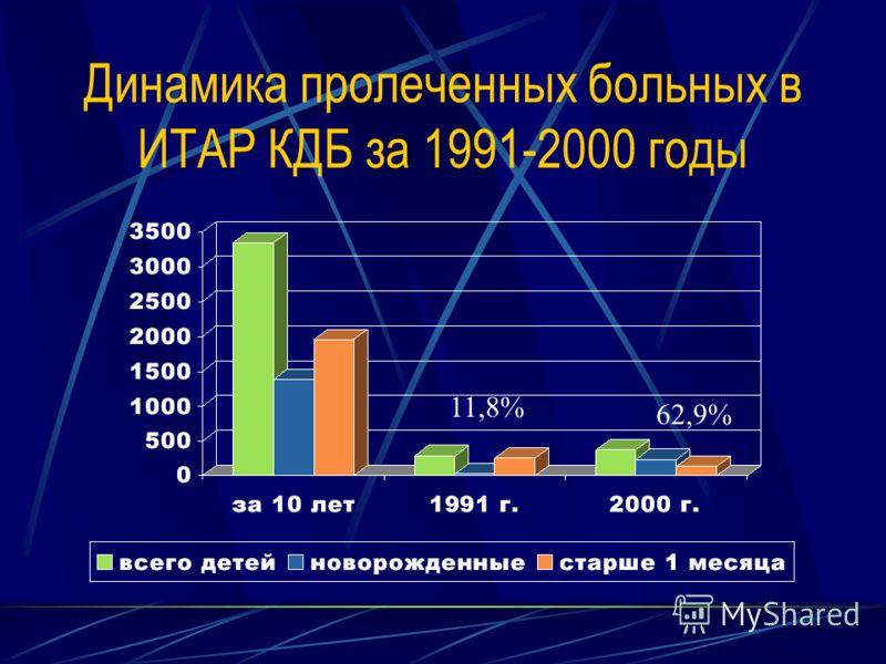 Динамика пролеченных больных в ИТАР КДБ за 1991-2000 годы 11,8% 62,9%