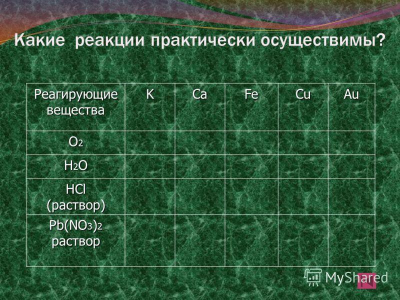 Какие реакции практически осуществимы? Реагирующие вещества KCaFeCuAu О2О2О2О2 Н2ОН2ОН2ОН2О HCl (раствор) Pb(NO 3 ) 2 раствор