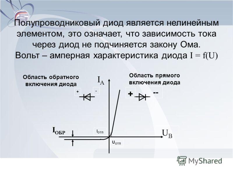 Полупроводниковый диод является нелинейным элементом, это означает, что зависимость тока через диод не подчиняется закону Ома. Вольт – амперная характеристика диода I = f(U) UВUВ IАIА + + - -- Область прямого включения диода Область обратного включен