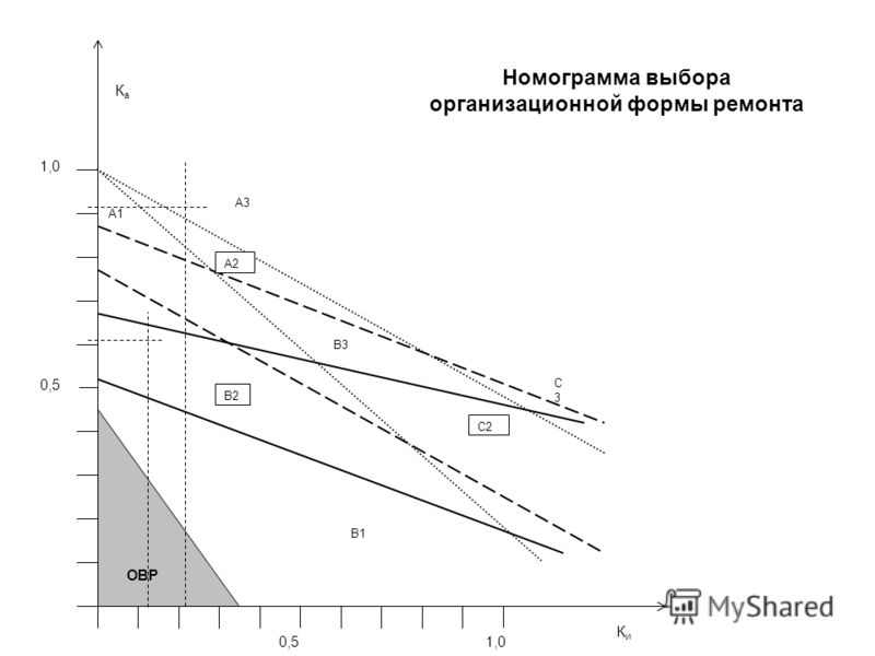 В1 А2 В2 С2 А1 А3 С3С3 КаКа 0,51,0 КиКи 0,5 ОВР В3 Номограмма выбора организационной формы ремонта