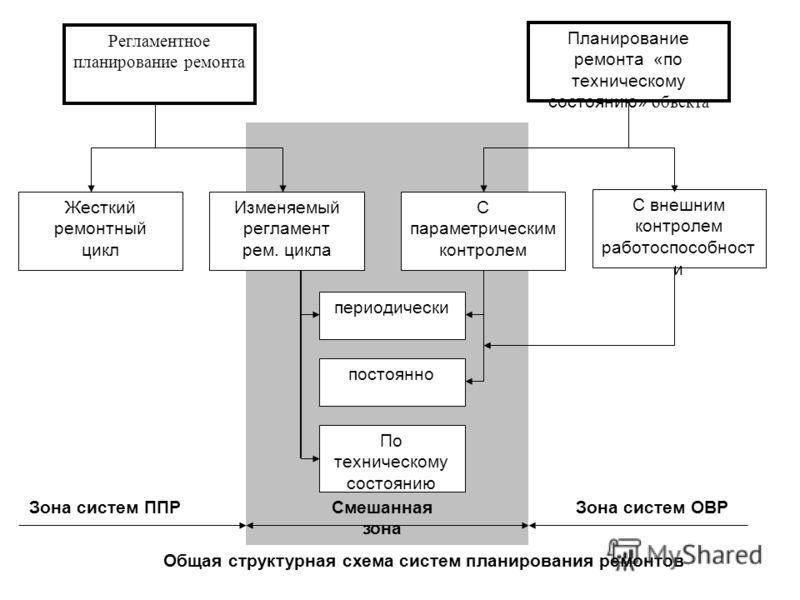 Общая структурная схема систем