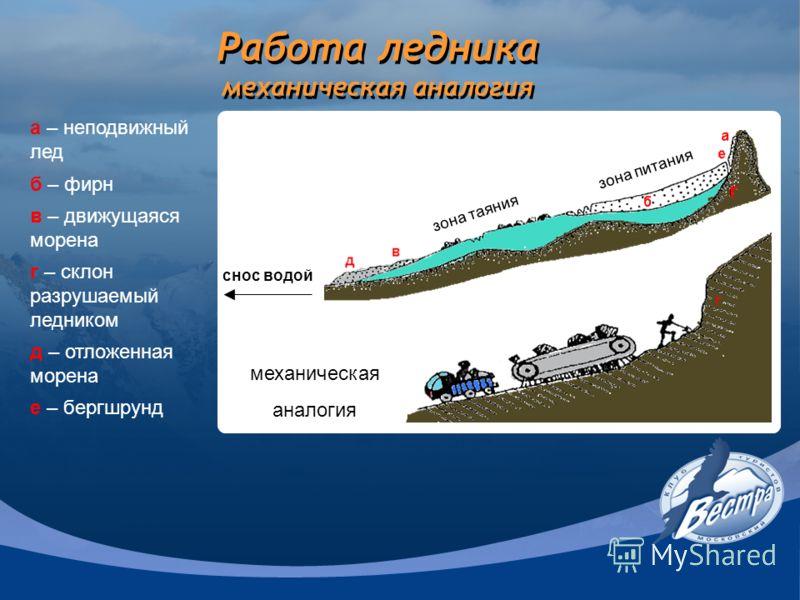 Работа ледника механическая аналогия зона питания зона таяния снос водой а – неподвижный лед б – фирн в – движущаяся морена г – склон разрушаемый ледником д – отложенная морена е – бергшрунд г механическая аналогия