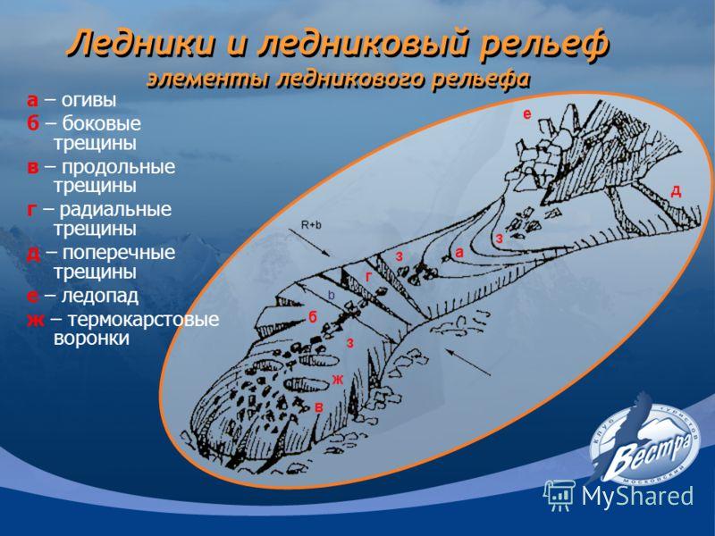 Ледники и ледниковый рельеф элементы ледникового рельефа а – огивы б – боковые трещины в – продольные трещины г – радиальные трещины д – поперечные трещины е – ледопад ж – термокарстовые воронки