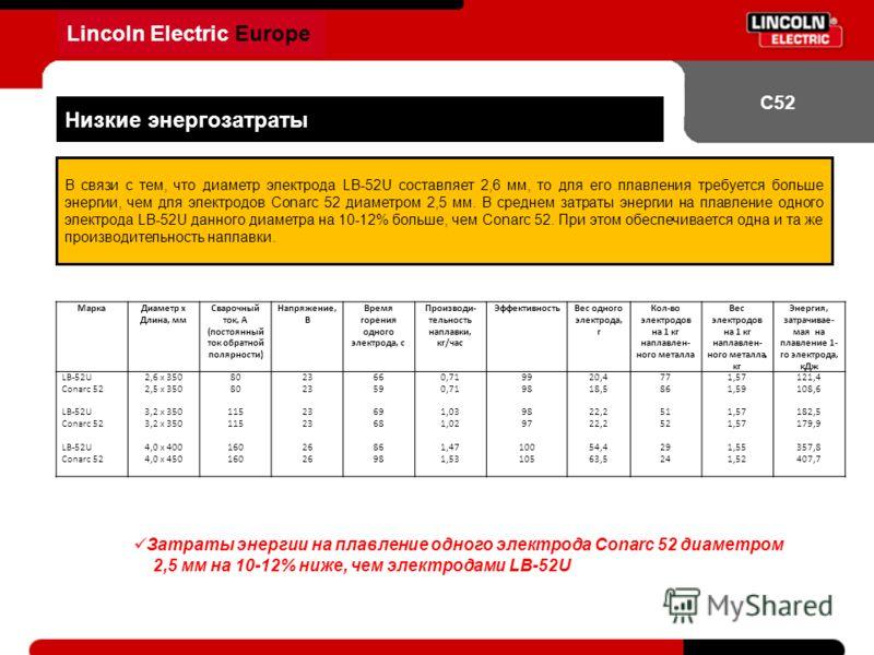 Lincoln Electric Europe С52 Низкие энергозатраты В связи с тем, что диаметр электрода LB-52U составляет 2,6 мм, то для его плавления требуется больше энергии, чем для электродов Conarc 52 диаметром 2,5 мм. В среднем затраты энергии на плавление одног