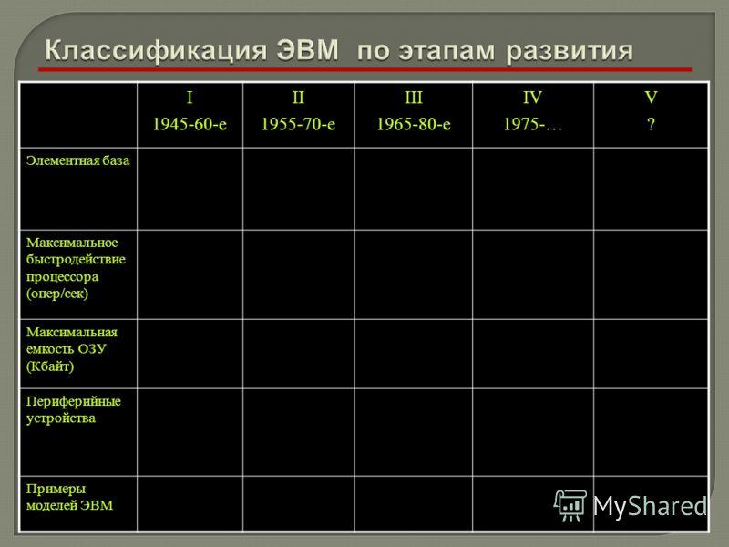 I 1945-60-e II 1955-70-e III 1965-80-e IV 1975-… V?V? Элементная база Максимальное быстродействие процессора (опер/сек) Максимальная емкость ОЗУ (Кбайт) Периферийные устройства Примеры моделей ЭВМ