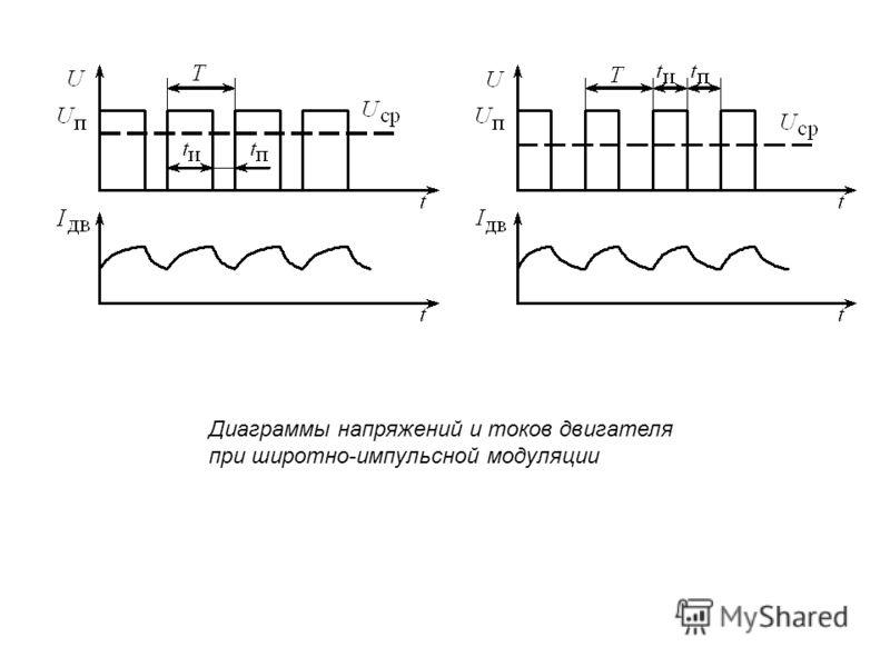 Диаграммы напряжений и токов двигателя при широтно-импульсной модуляции