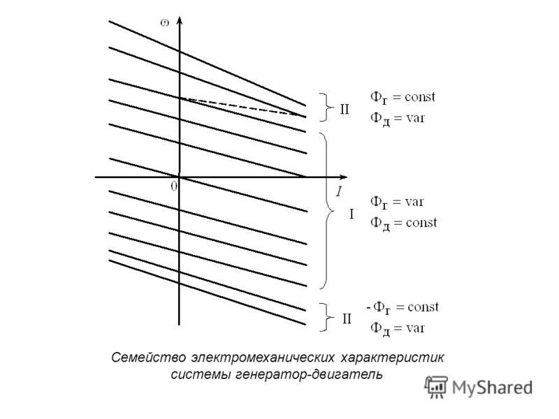 Семейство электромеханических характеристик системы генератор-двигатель