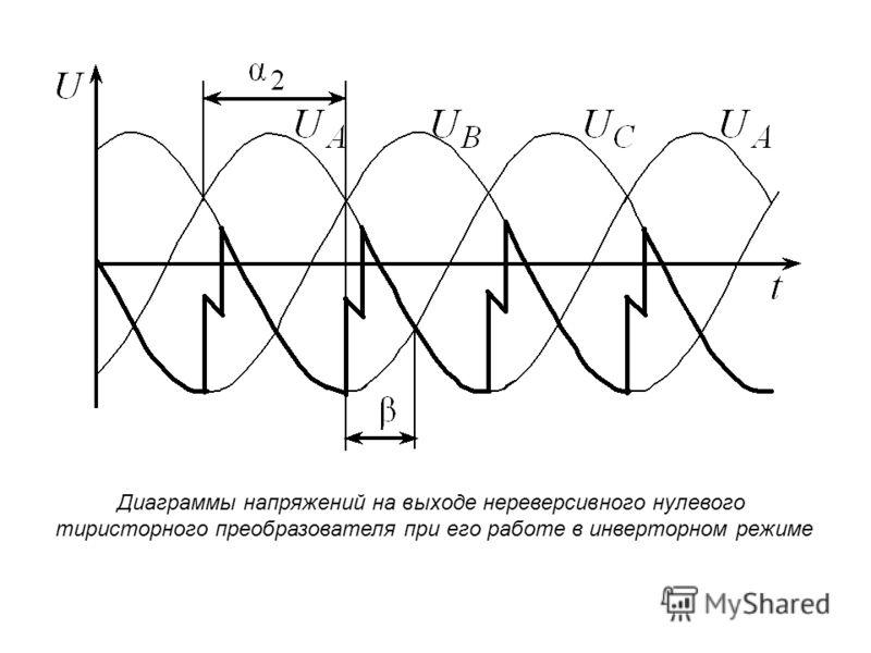 Диаграммы напряжений на выходе нереверсивного нулевого тиристорного преобразователя при его работе в инверторном режиме
