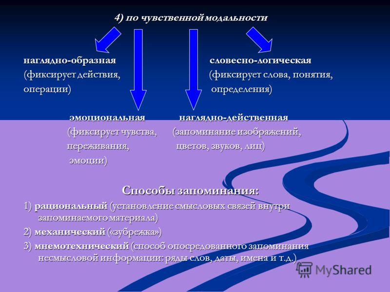 4) по чувственной модальности наглядно-образная словесно-логическая (фиксирует действия, (фиксирует слова, понятия, операции) определения) эмоциональная наглядно-действенная эмоциональная наглядно-действенная (фиксирует чувства, (запоминание изображе