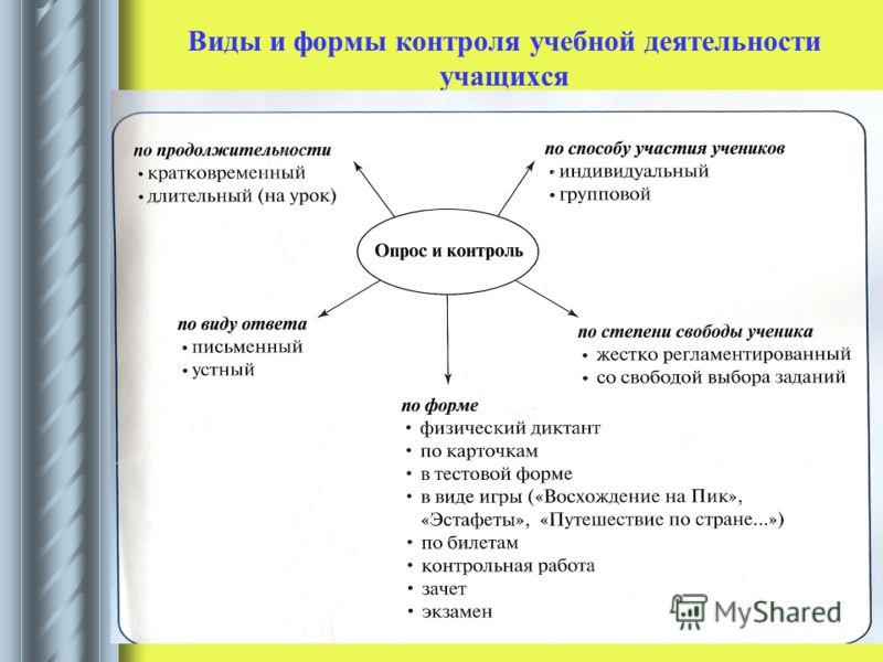 Виды и формы контроля учебной деятельности учащихся
