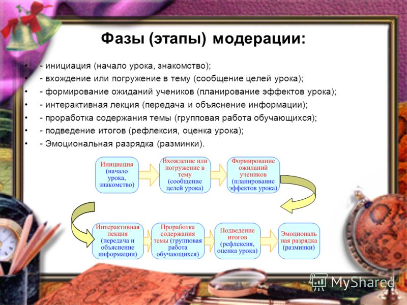Фазы (этапы) модерации: - инициация (начало урока, знакомство); - вхождение или погружение в тему (сообщение целей урока); - формирование ожиданий учеников (планирование эффектов урока); - интерактивная лекция (передача и объяснение информации); - пр