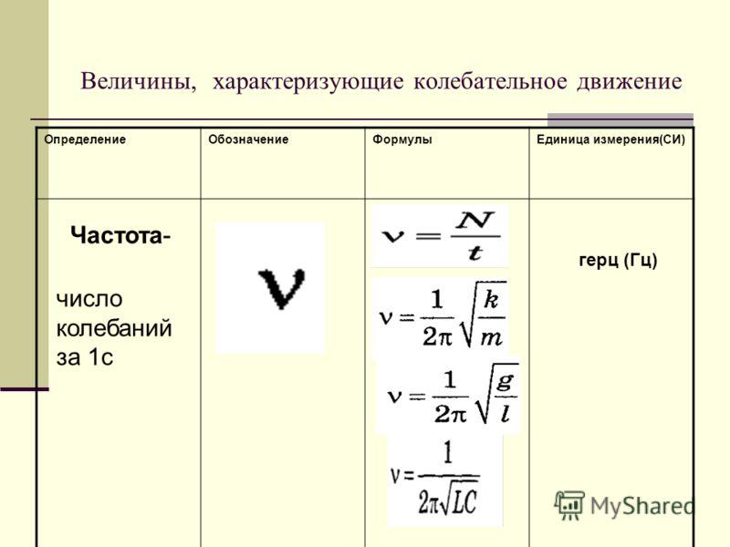 Величины, характеризующие колебательное движение ОпределениеОбозначениеФормулыЕдиница измерения(СИ) Частота- число колебаний за 1с герц (Гц)