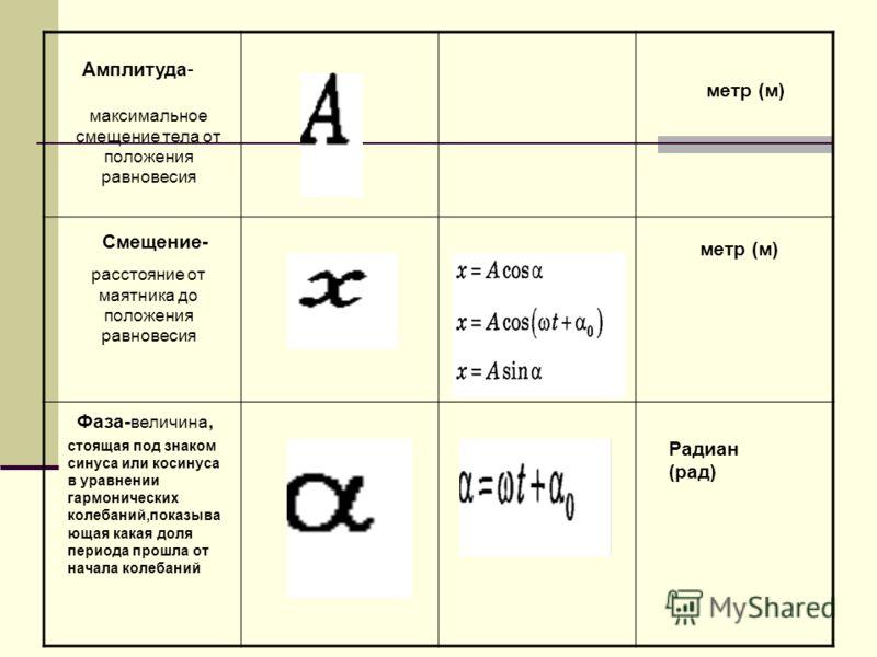 Амплитуда- максимальное смещение тела от положения равновесия Смещение- расстояние от маятника до положения равновесия метр (м) Фаза- величина, стоящая под знаком синуса или косинуса в уравнении гармонических колебаний,показыва ющая какая доля период