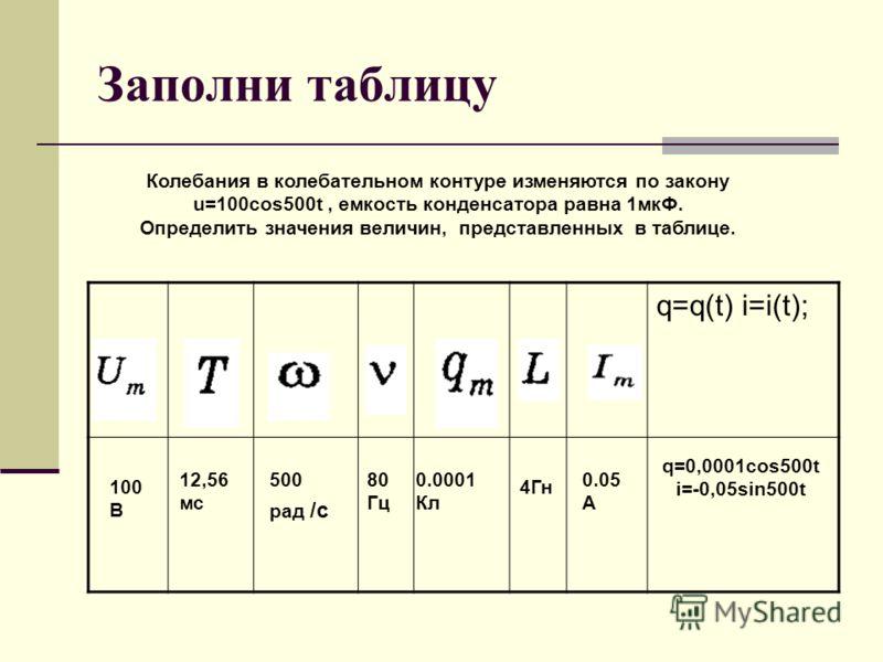 Заполни таблицу Колебания в колебательном контуре изменяются по закону u=100cos500t, емкость конденсатора равна 1мкФ. Определить значения величин, представленных в таблице. q=q(t) i=i(t); 100 В 12,56 мс 500 рад /с 80 Гц 0.0001 Кл 4Гн 0.05 А q=0,0001c