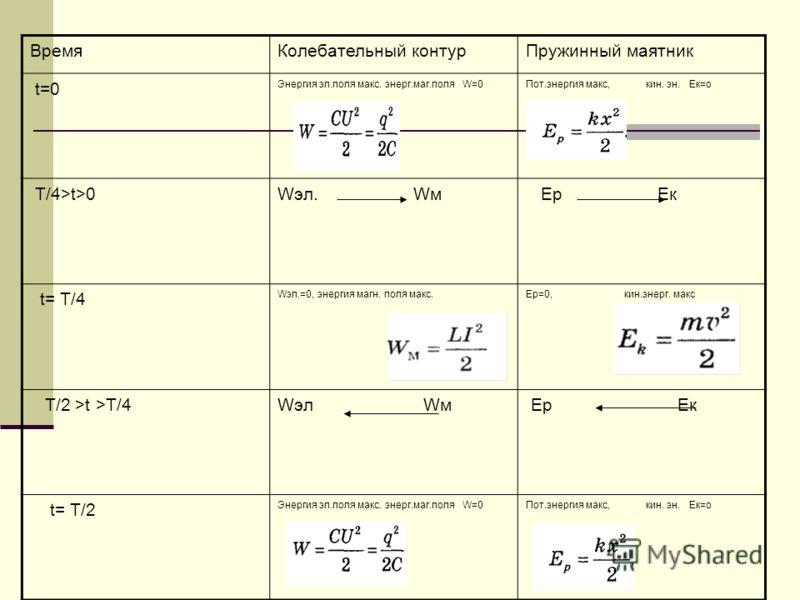 ВремяКолебательный контурПружинный маятник t=0 Энергия эл.поля макс. энерг.маг.поля W=0 Пот.энергия макс, кин. эн. Ек=о Т/4>t>0Wэл. Wм Ер Ек t= Т/4 Wэл.=0, энергия магн. поля макс.Ер=0, кин.энерг. макс T/2 >t >Т/4Wэл Wм Ер Ек t= Т/2 Энергия эл.поля м