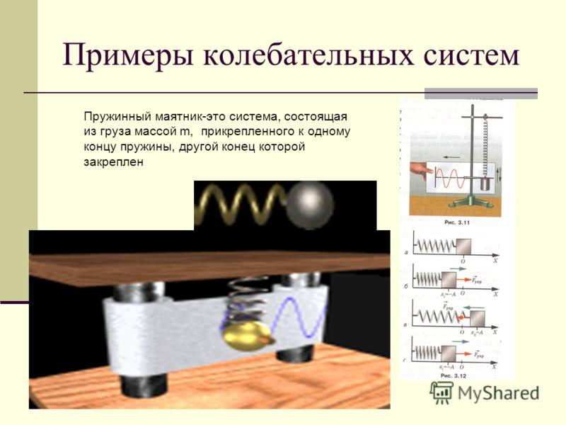 Примеры колебательных систем Пружинный маятник-это система, состоящая из груза массой m, прикрепленного к одному концу пружины, другой конец которой закреплен