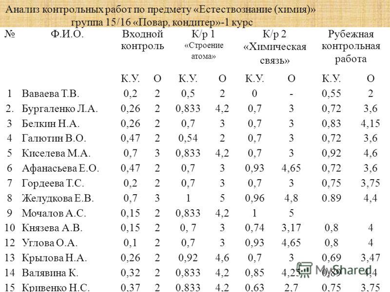 Ф.И.О.Входной контроль К/р 1 «Строение атома» К/р 2 «Химическая связь» Рубежная контрольная работа К.У.О О О О 1Ваваева Т.В.0,220,520-0,552 2.Бургаленко Л.А.0,2620,8334,20,730,723,6 3Белкин Н.А.0,2620,73 30,834,15 4Галютин В.О.0,4720,5420,730,723,6 5