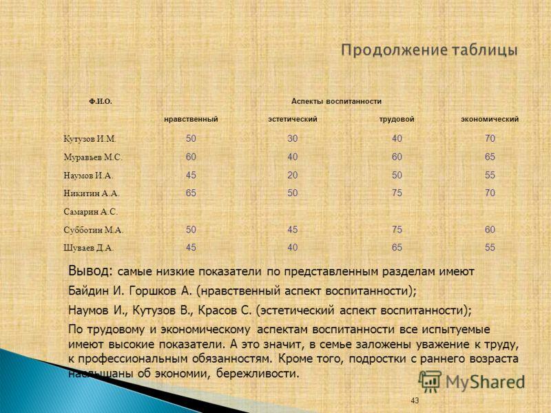 43 Ф.И.О. Аспекты воспитанности нравственныйэстетическийтрудовойэкономический Кутузов И.М. 50304070 Муравьев М.С. 60406065 Наумов И.А. 45205055 Никитин А.А. 65507570 Самарин А.С. Субботин М.А. 50457560 Шуваев Д.А. 45406555 Вывод: самые низкие показат