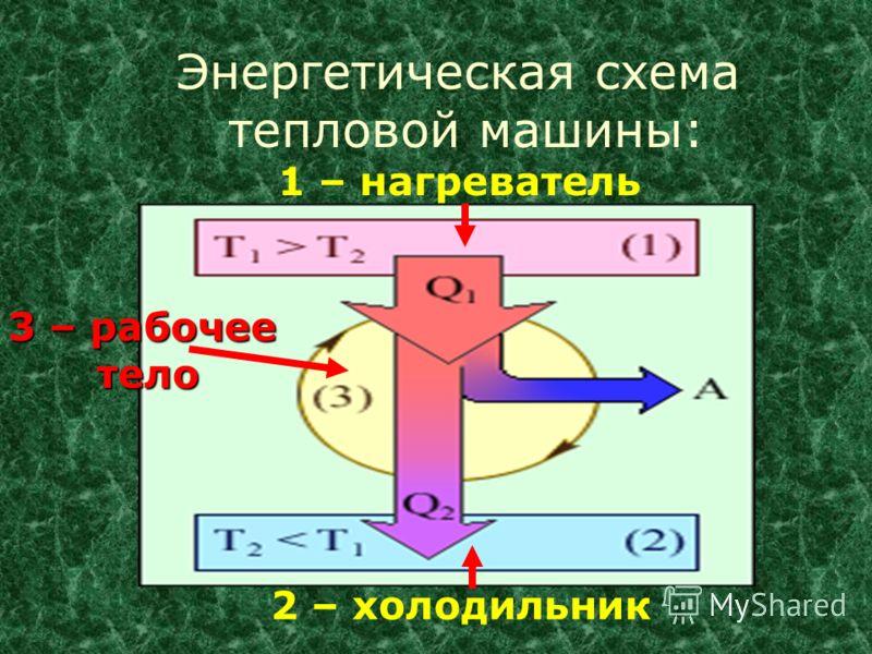 1 – нагреватель 2 – холодильник 3 – рабочее тело тело Энергетическая схема тепловой машины: