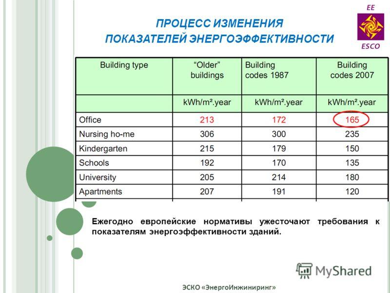 ЭСКО «ЭнергоИнжиниринг» ПРОЦЕСС ИЗМЕНЕНИЯ ПОКАЗАТЕЛЕЙ ЭНЕРГОЭФФЕКТИВНОСТИ Ежегодно европейские нормативы ужесточают требования к показателям энергоэффективности зданий.