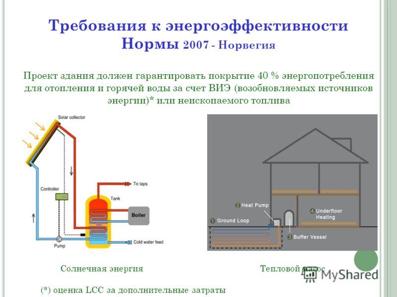Проект здания должен гарантировать покрытие 40 % энергопотребления для отопления и горячей воды за счет ВИЭ (возобновляемых источников энергии)* или неископаемого топлива Солнечная энергияТепловой насос (*) оценка LCC за дополнительные затраты Требов