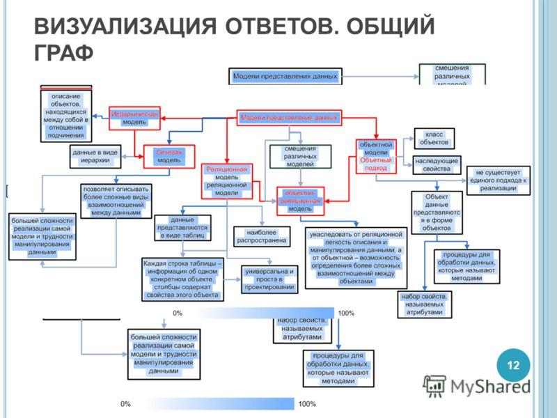 ВИЗУАЛИЗАЦИЯ ОТВЕТОВ. ОБЩИЙ ГРАФ 12