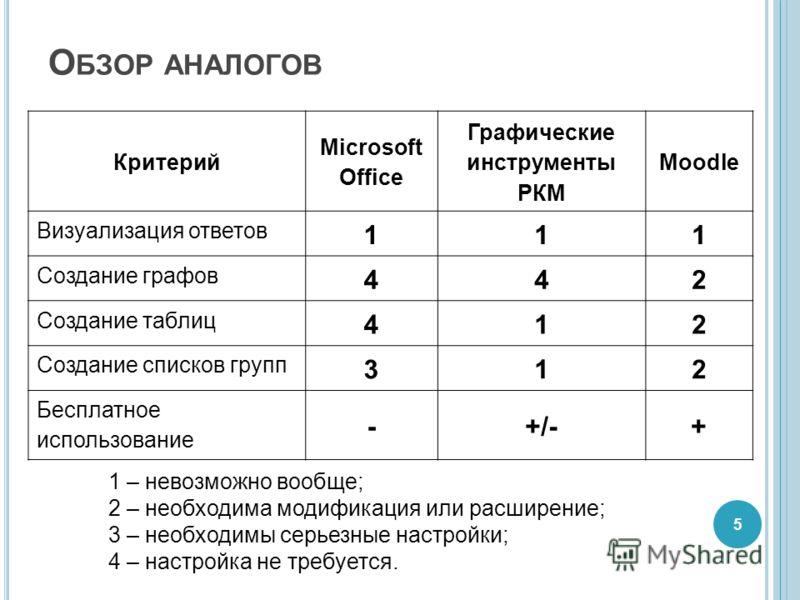 О БЗОР АНАЛОГОВ 1 – невозможно вообще; 2 – необходима модификация или расширение; 3 – необходимы серьезные настройки; 4 – настройка не требуется. 5 Критерий Microsoft Office Графические инструменты РКМ Moodle Визуализация ответов 111 Создание графов