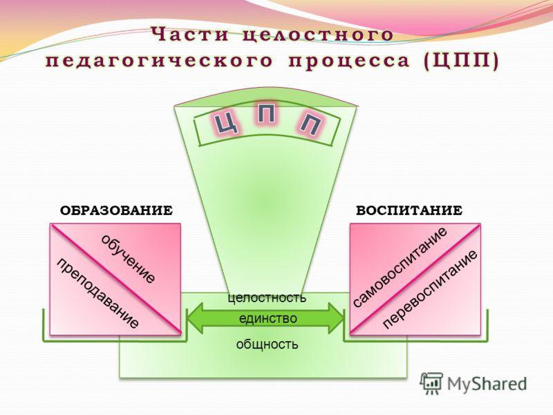 единство целостность общность о б у ч е н и е п р е п о д а в а н и е с а м о в о с п и т а н и е п е р е в о с п и т а н и е ОБРАЗОВАНИЕВОСПИТАНИЕ