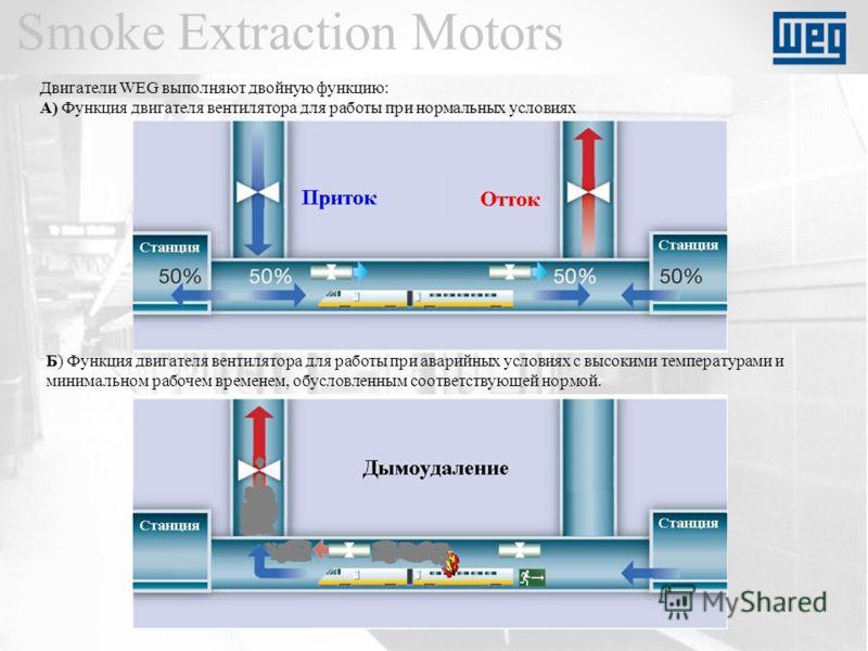 Smoke Extraction Motors Двигатели WEG выполняют двойную функцию: А) Функция двигателя вентилятора для работы при нормальных условиях Б) Функция двигателя вентилятора для работы при аварийных условиях с высокими температурами и минимальном рабочем вре