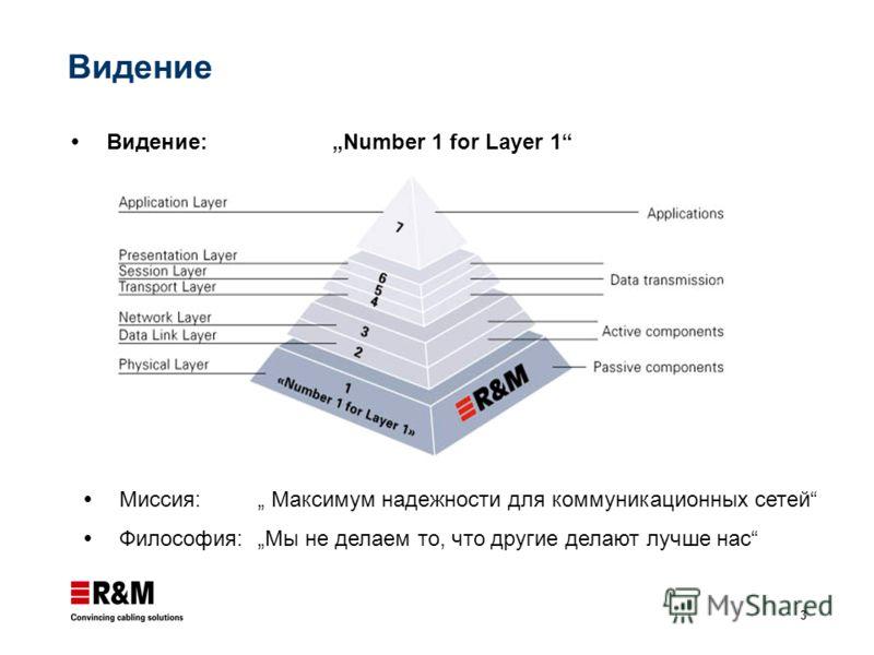 3 Видение Видение: Number 1 for Layer 1 Миссия: Максимум надежности для коммуникационных сетей Философия: Мы не делаем то, что другие делают лучше нас