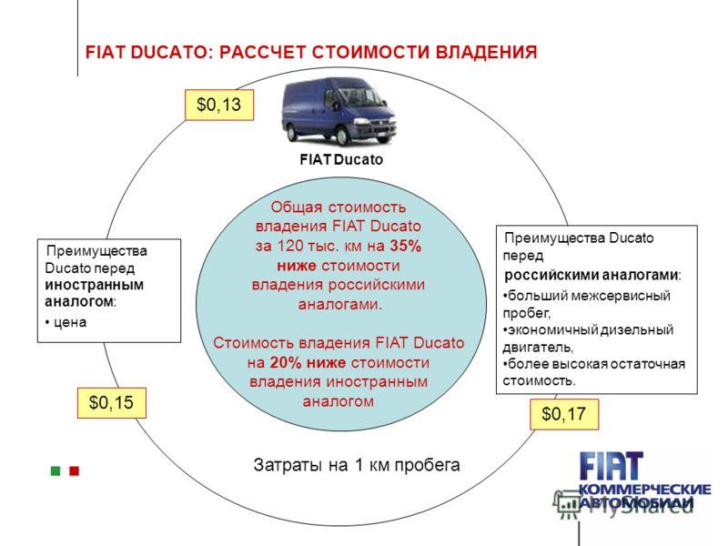 FIAT DUCATO: РАССЧЕТ СТОИМОСТИ ВЛАДЕНИЯ FIAT Ducato Преимущества Ducato перед российскими аналогами: больший межсервисный пробег, экономичный дизельный двигатель, более высокая остаточная стоимость. Преимущества Ducato перед иностранным аналогом: цен