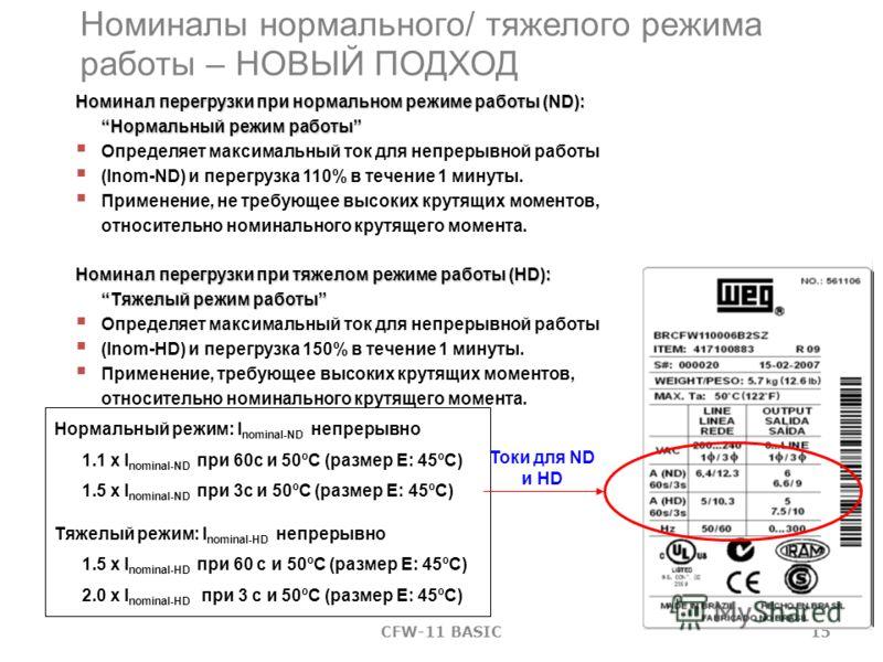 14CFW-11 BASIC МенюПодменю Параметры Панель управления (интерфейс оператора) – режимы программирования