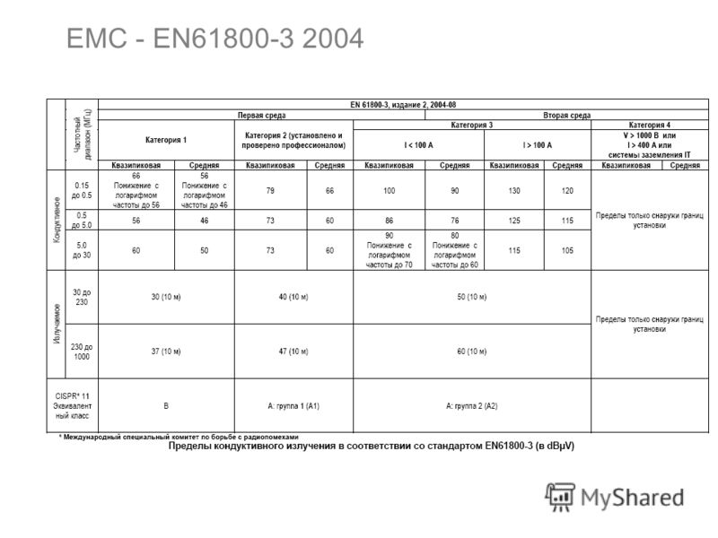 Европейская Директива по электромагнитной совместимости Инверторы с дополнительным индексом FA (фильтр радиопомех) (CFW11XXXXXXOFA) оснащены внутренним фильтром радиопомех для сокращения электромагнитных помех. Данные инверторы, при правильной устано