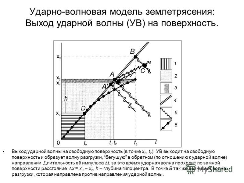 Ударно-волновая модель землетрясения: Выход ударной волны (УВ) на поверхность. Выход ударной волны на свободную поверхность (в точке x 2, t 2 ). УВ выходит на свободную поверхность и образует волну разгрузки, бегущую в обратном (по отношению к ударно