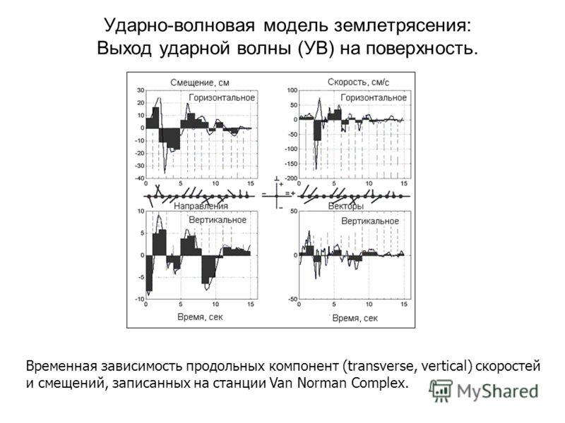 Ударно-волновая модель землетрясения: Выход ударной волны (УВ) на поверхность. Временная зависимость продольных компонент (transverse, vertical) скоростей и смещений, записанных на станции Van Norman Complex.