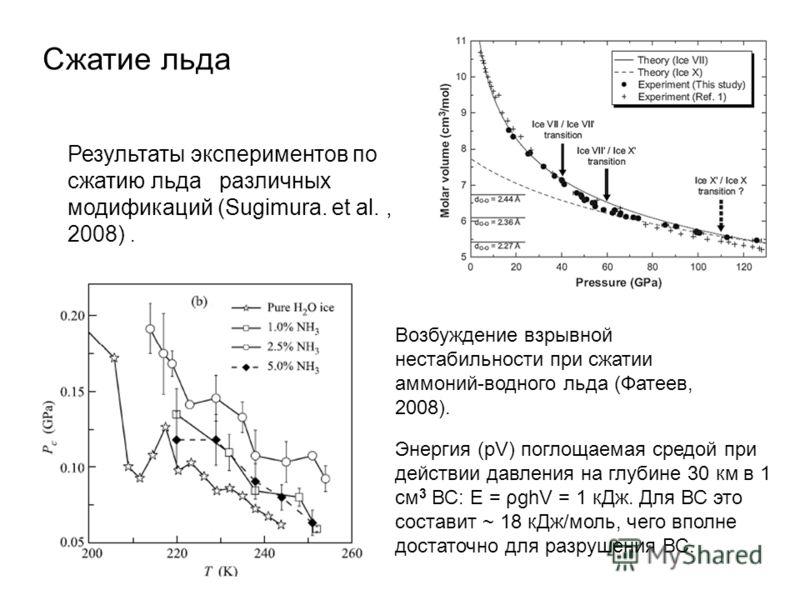 Результаты экспериментов по сжатию льда различных модификаций (Sugimura. et al., 2008). Возбуждение взрывной нестабильности при сжатии аммоний-водного льда (Фатеев, 2008). Сжатие льда Энергия (pV) поглощаемая средой при действии давления на глубине 3