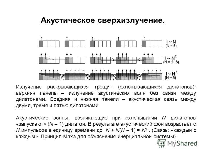 Излучение раскрывающихся трещин (схлопывающихся дилатонов): верхняя панель – излучение акустических волн без связи между дилатонами. Средняя и нижняя панели – акустическая связь между двумя, тремя и пятью дилатонами. Акустические волны, возникающие п