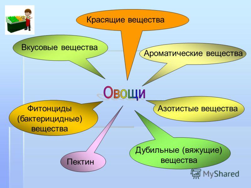 Ароматические вещества Красящие вещества Вкусовые вещества Азотистые веществаФитонциды (бактерицидные) вещества Пектин Дубильные (вяжущие) вещества